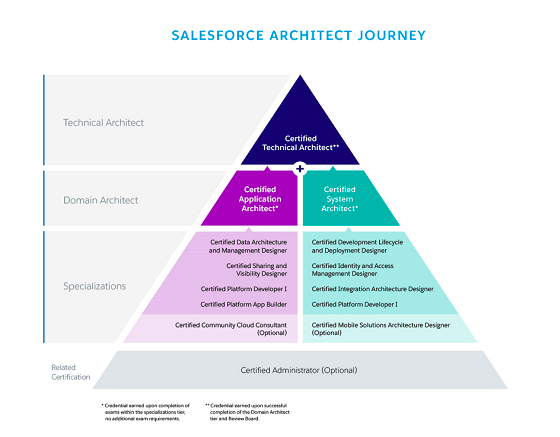 The Path To Becoming A Salesforce Certified Technical Architect